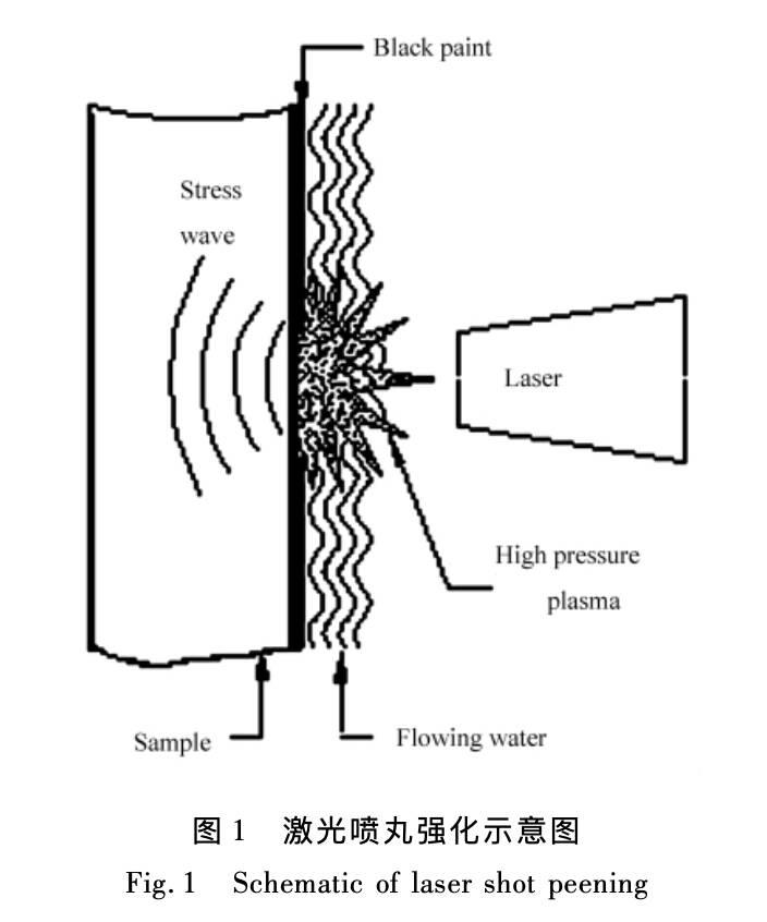 激光喷丸原理