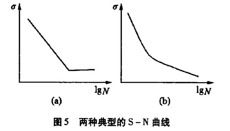 S-N曲线
