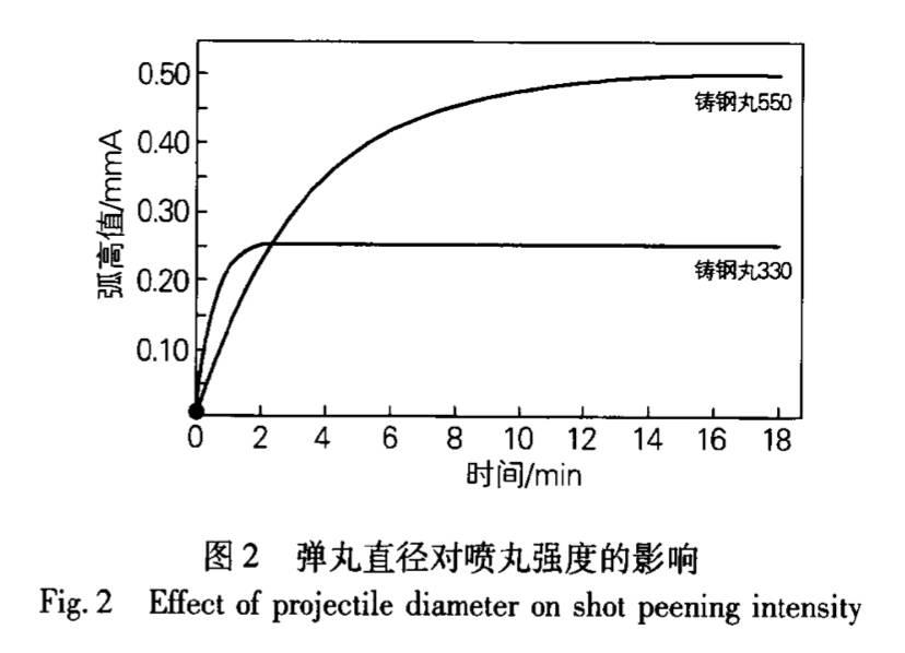 弹丸直径-喷丸强度曲线