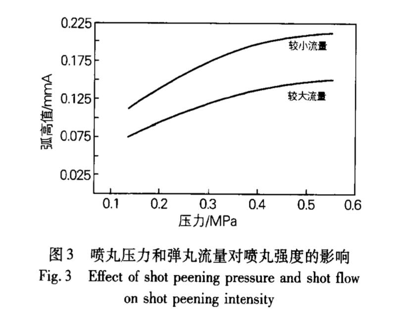 喷丸压力和弹丸流量-喷丸强度曲线