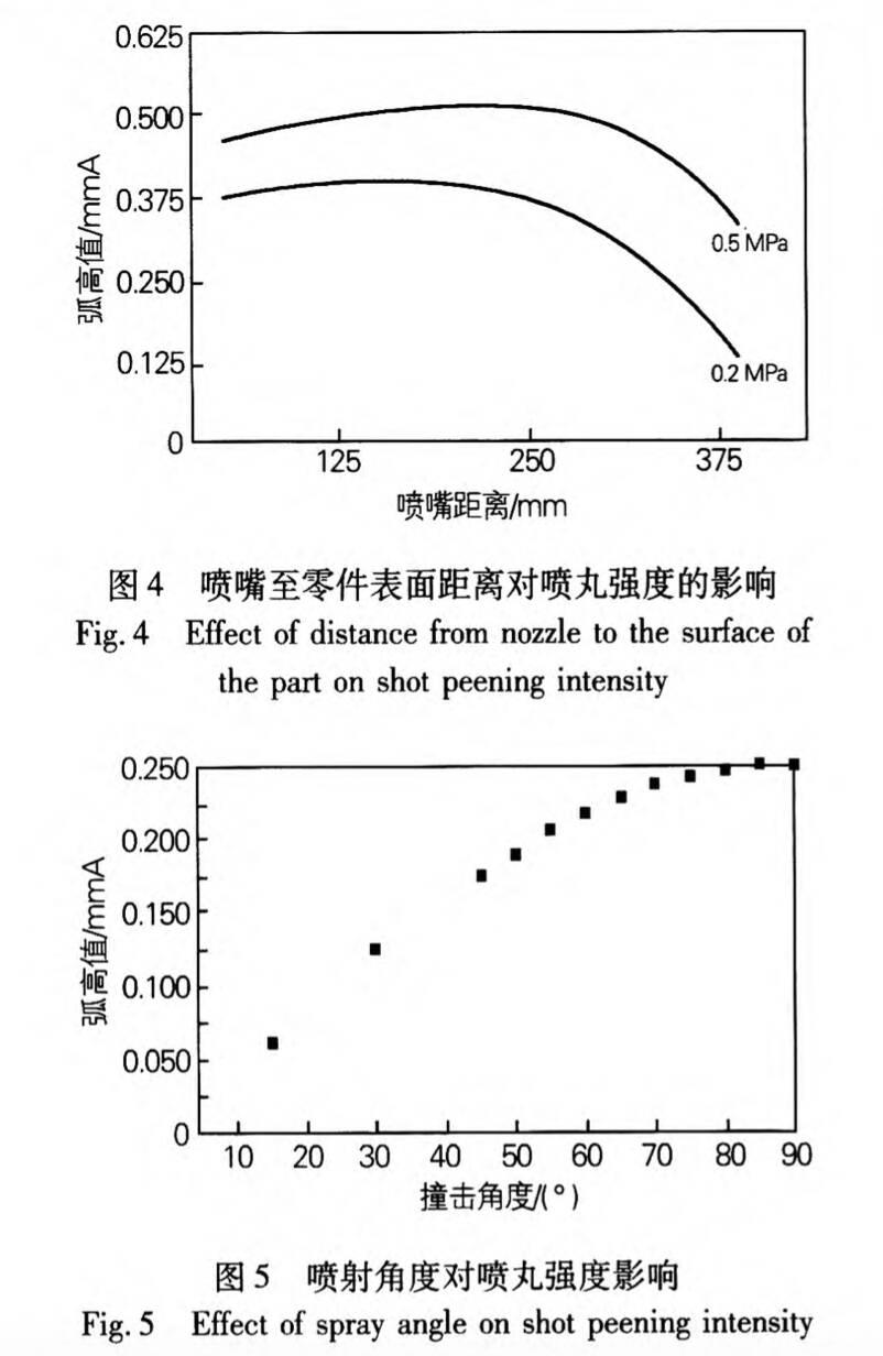 喷丸距离和角度对喷丸强度影响