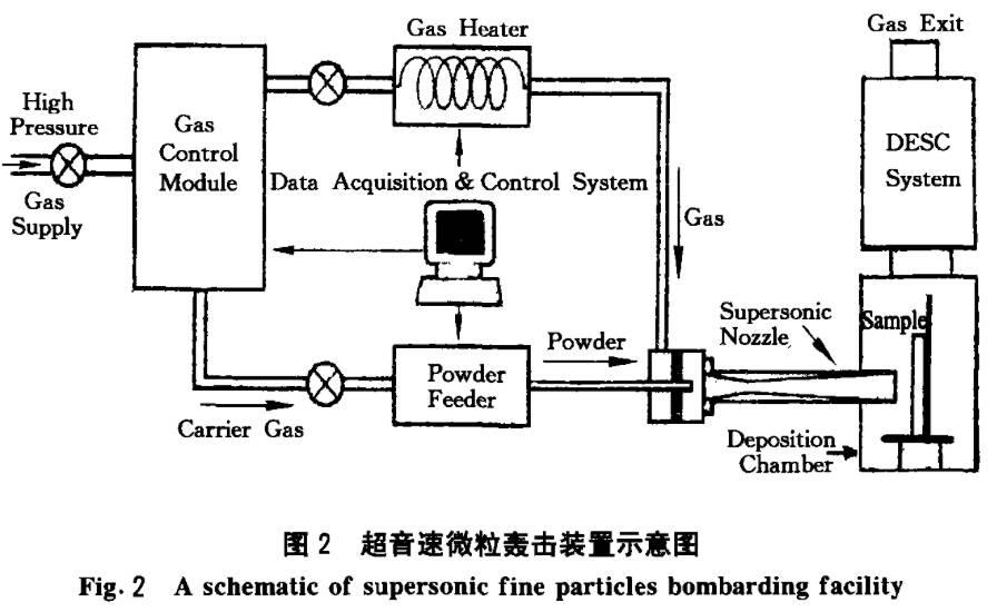 超音速喷丸机结构分析