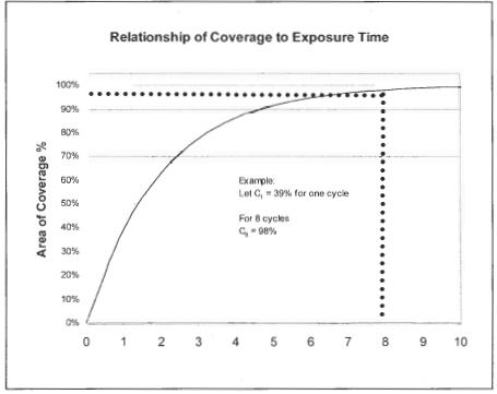 喷丸覆盖率和时间关系