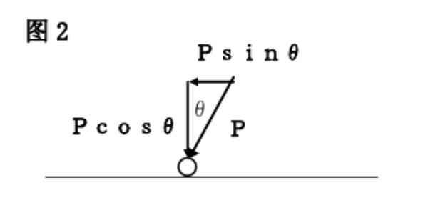 P为抛丸冲击方向